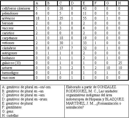 Tabla de fórmulas de organización social de la iberia indoeuropa